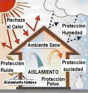 Noticia 9 que es el aislamiento termico